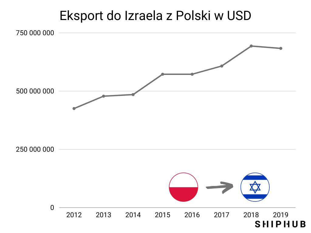 Eksport do Izraela z Polski