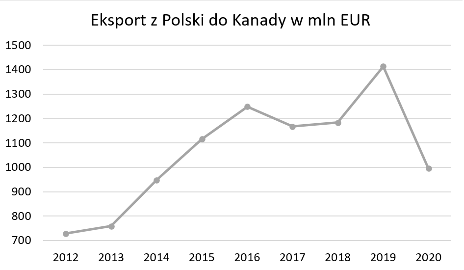 Eksport z Polski do Kanady
