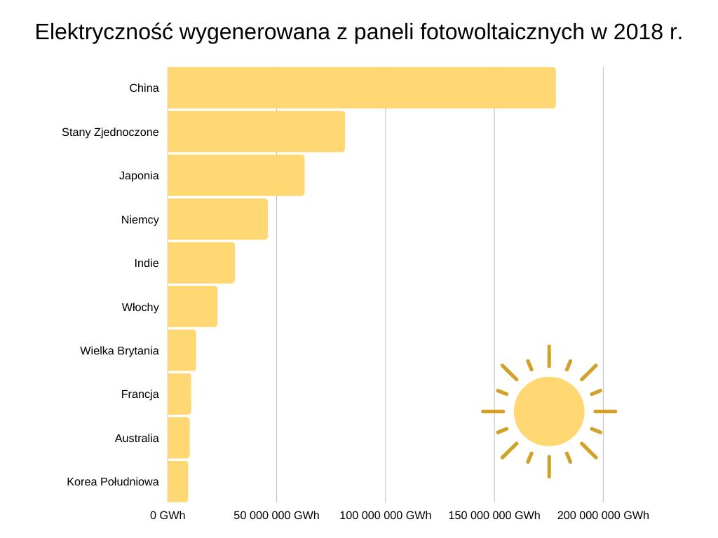 Elektryczność wygenerowana z paneli fotowoltaicznych w 2018 r.