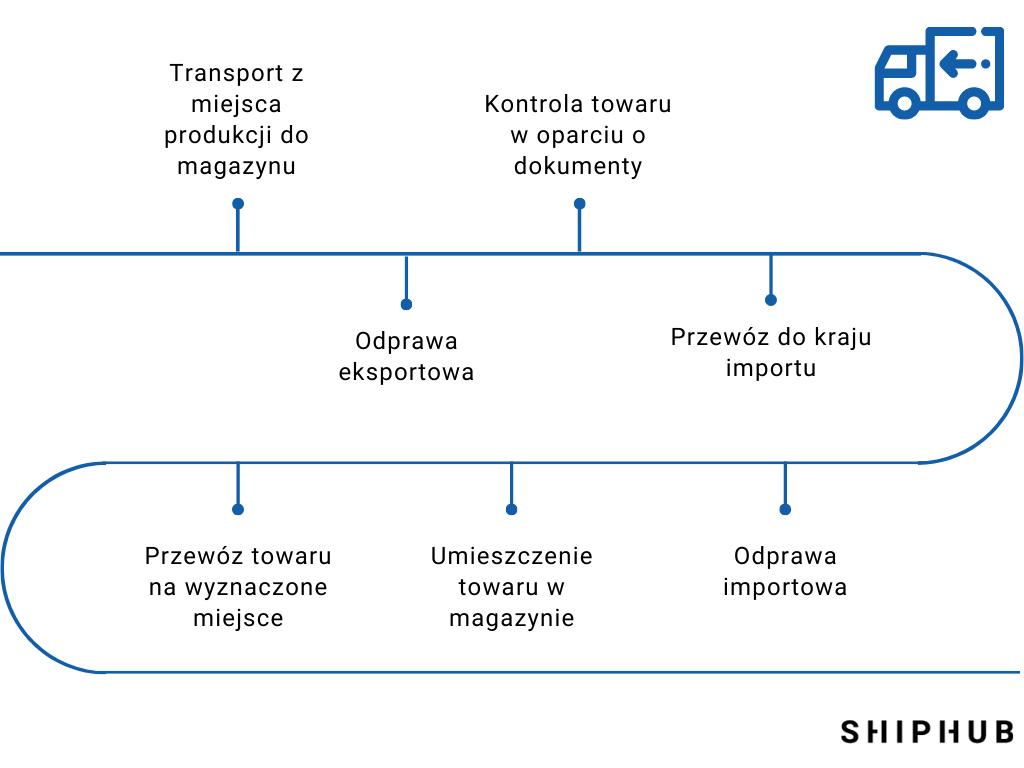Firma spedycyjna - proces