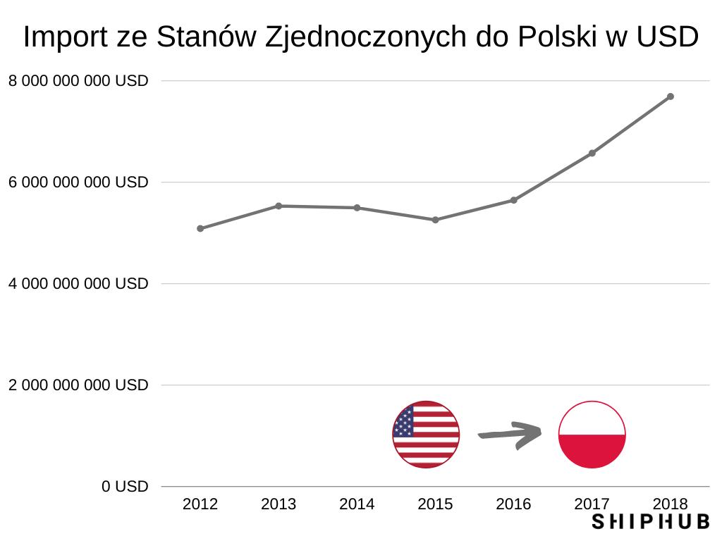 Import z USA w latach 2012-2018