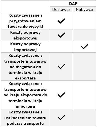 Incoterms DAP - koszty