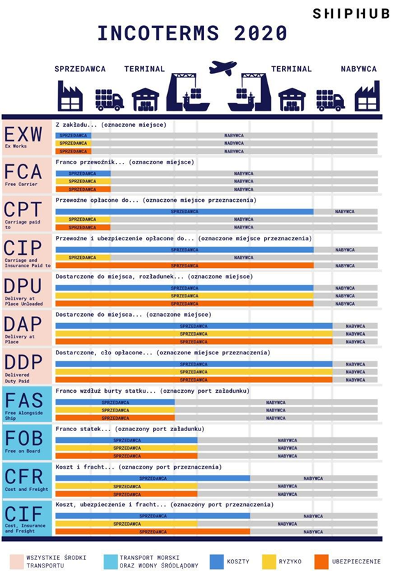 Incoterms - transport