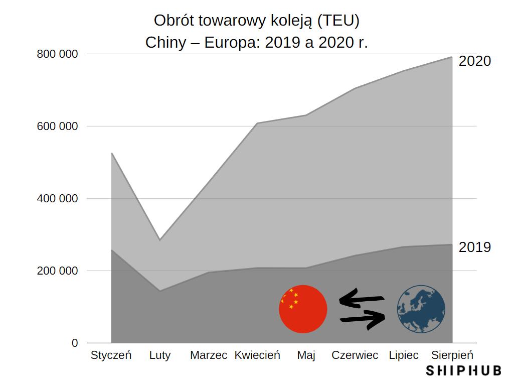 Obrót towarowy koleją Chiny – Europa TEU