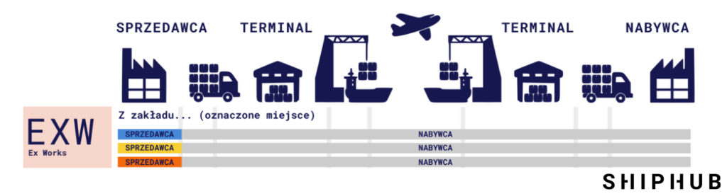 Incoterms EXW
