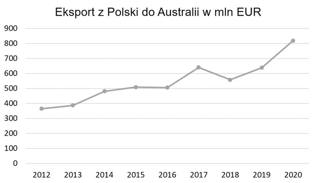 Eksport z Polski do Australii