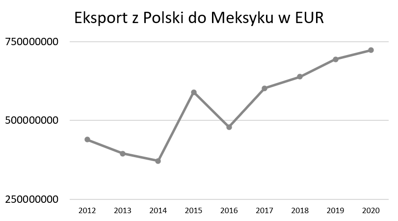 Eksport z Polski do Meksyku