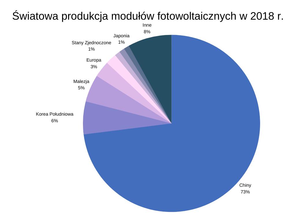 Światowa produkcja modułów fotowoltaicznych w 2018 r.