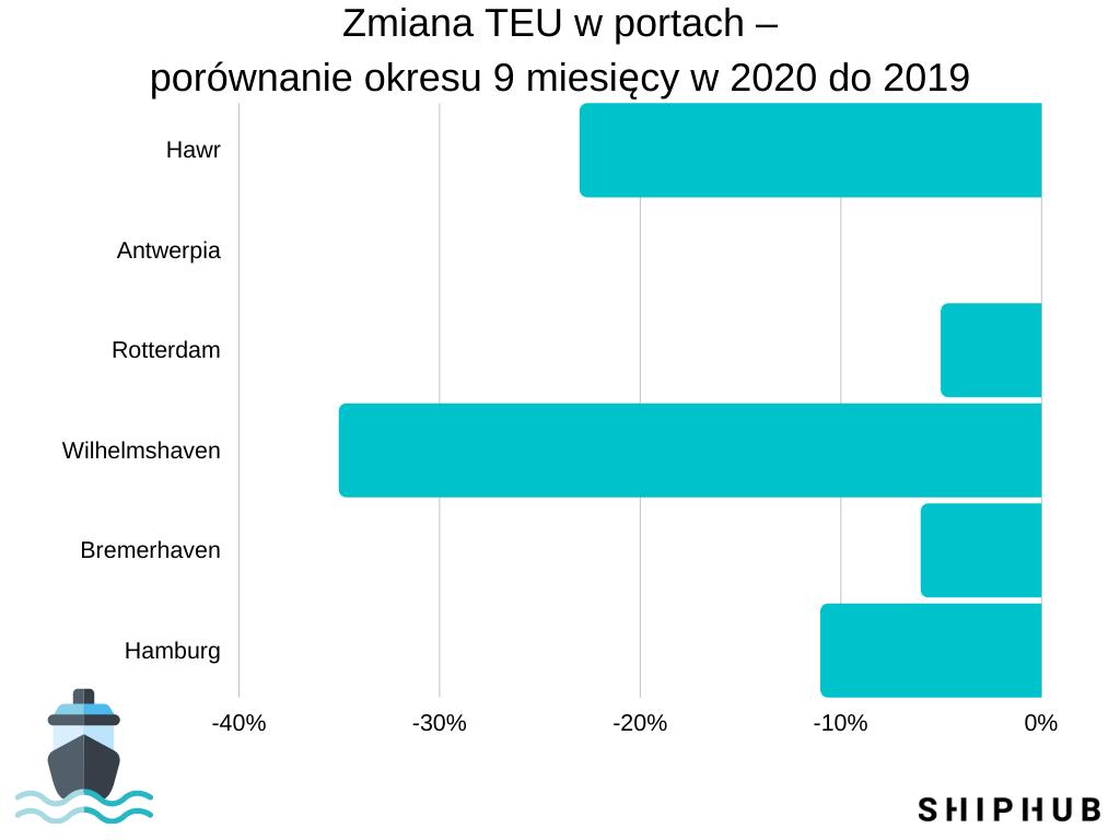 Zmiana TEU w północnoeuropejskich portach